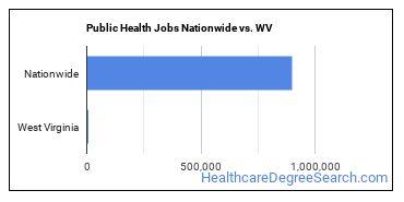 Public Health Jobs Nationwide vs. WV