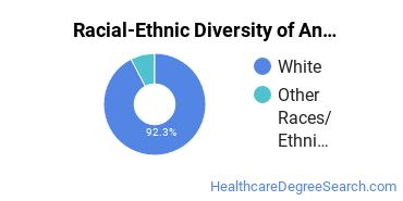 Racial-Ethnic Diversity of Animal-Assisted Therapy Students with Bachelor's Degrees