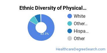 Physical Therapy Majors in AZ Ethnic Diversity Statistics