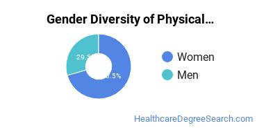 Physical Therapy Majors in IN Gender Diversity Statistics