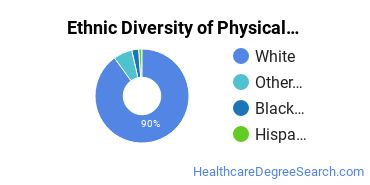 Physical Therapy Majors in KY Ethnic Diversity Statistics