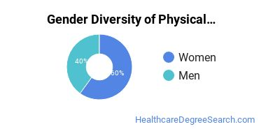 Physical Therapy Majors in LA Gender Diversity Statistics