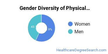 Physical Therapy Majors in MS Gender Diversity Statistics