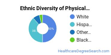 Physical Therapy Majors in NM Ethnic Diversity Statistics