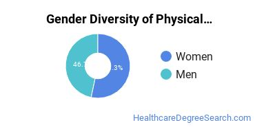 Physical Therapy Majors in RI Gender Diversity Statistics