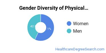 Physical Therapy Majors in VT Gender Diversity Statistics