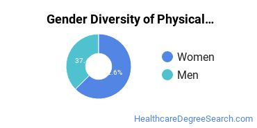 Physical Therapy Majors in WA Gender Diversity Statistics