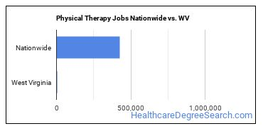 Physical Therapy Jobs Nationwide vs. WV
