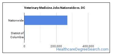 Veterinary Medicine Jobs Nationwide vs. DC