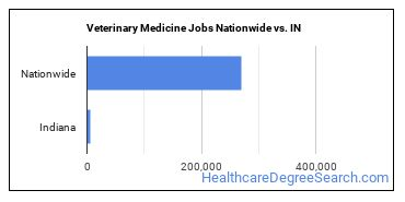 Veterinary Medicine Jobs Nationwide vs. IN