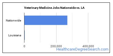 Veterinary Medicine Jobs Nationwide vs. LA