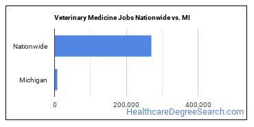 Veterinary Medicine Jobs Nationwide vs. MI