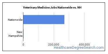 Veterinary Medicine Jobs Nationwide vs. NH