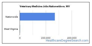Veterinary Medicine Jobs Nationwide vs. WV
